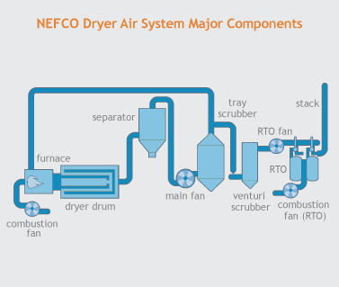 NEFCO Biosolids Drying Process  Air Handling   Emission